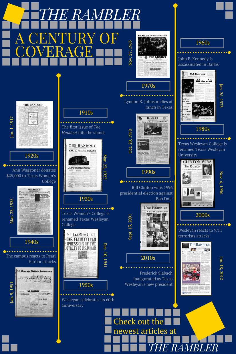 rambler-timeline-2