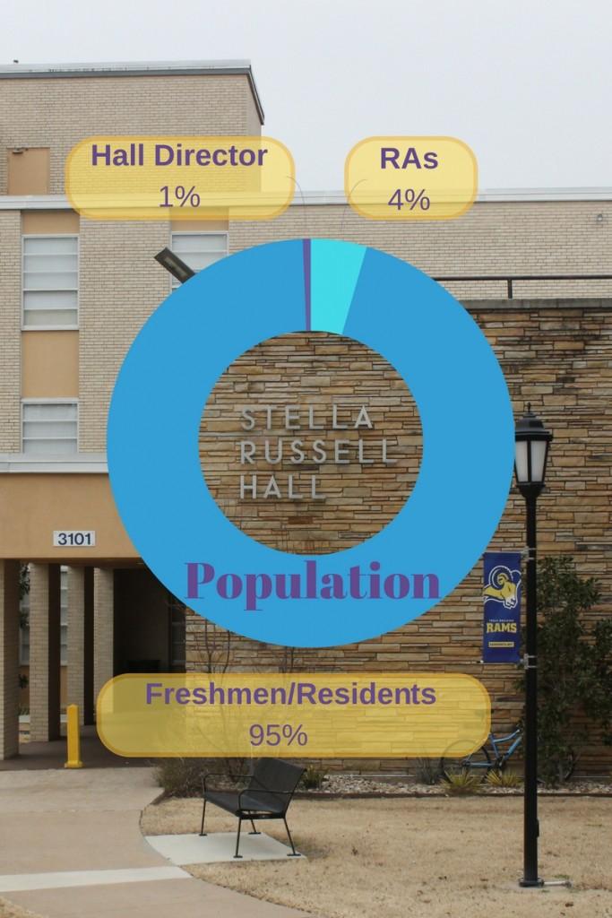 Freshmen-Dorm-Graphic